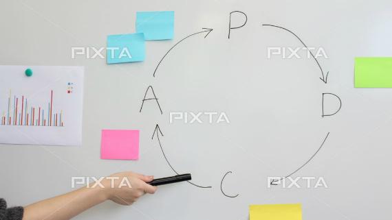 PDCAサイクルの説明